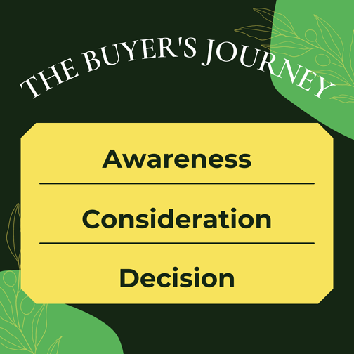 Buyers journey stages growth marketing