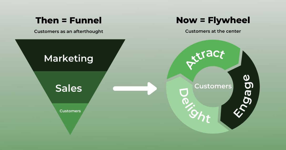 Replace your Sales Funnel with HubSpot Flywheel